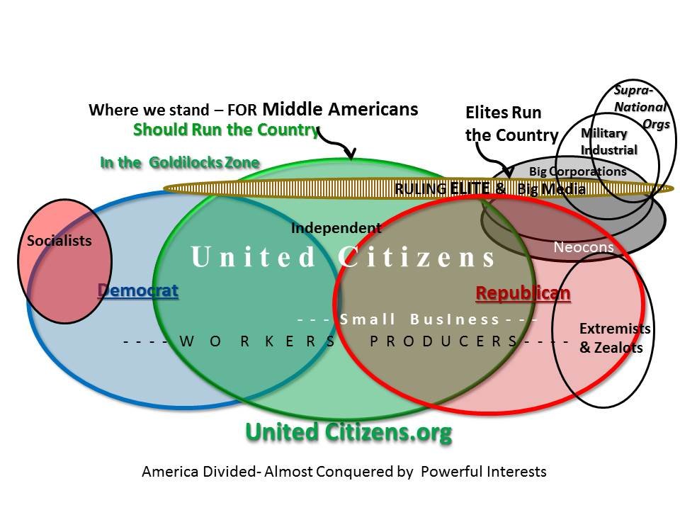 Chart of American Groups